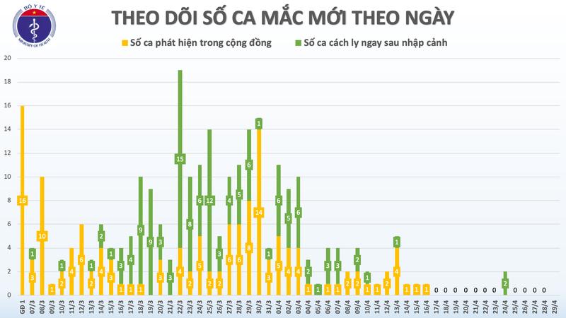 Dich COVID-19 sang 29/4: Khong co ca mac moi, 1 truong hop tai duong tinh-Hinh-2