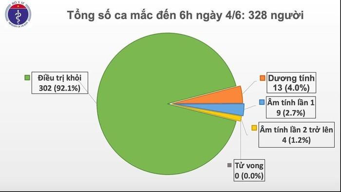 49 ngay khong co ca mac COVID-19 o cong dong, phi cong nguoi Anh tinh