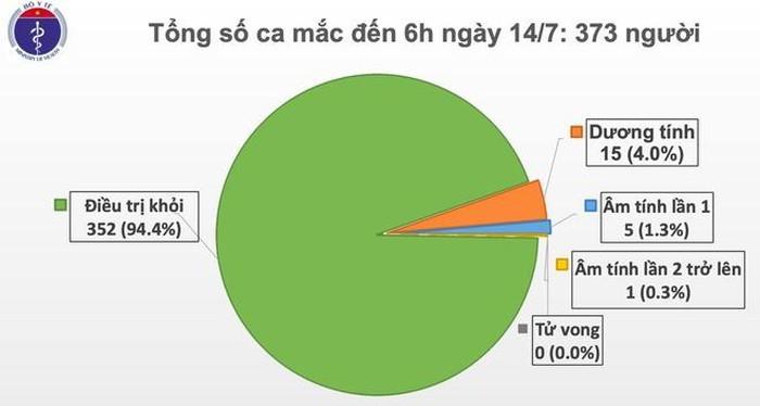 Sang 14/7: Them 1 ca moi, Viet Nam ghi nhan 373 nguoi mac COVID-19