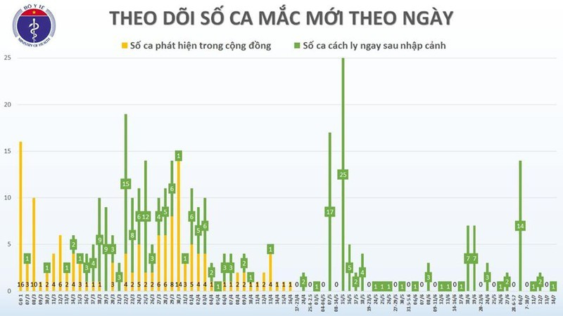 Viet Nam con 15 ca duong tinh voi COVID-19-Hinh-2