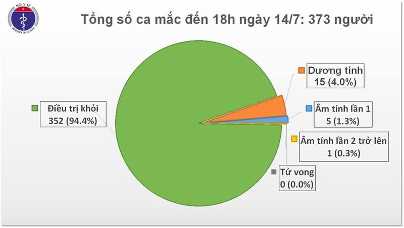 Viet Nam con 15 ca duong tinh voi COVID-19