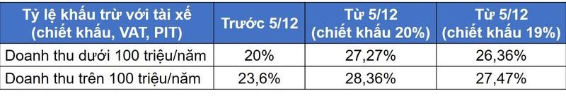 Tai sao Grab ky keo, khong nhuong bo tai xe 1%?