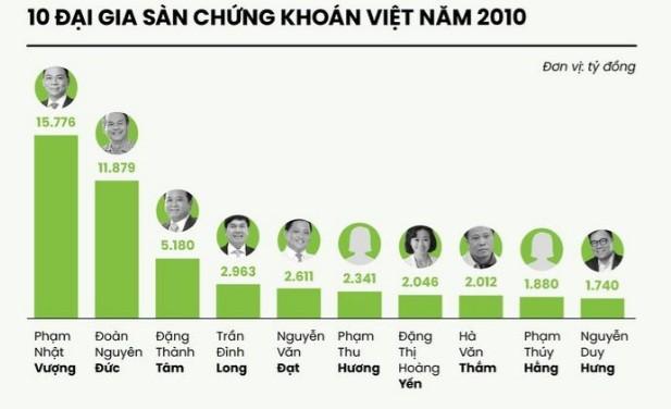 Sau 10 nam, tai san cac dai gia san chung khoan Viet ra sao?