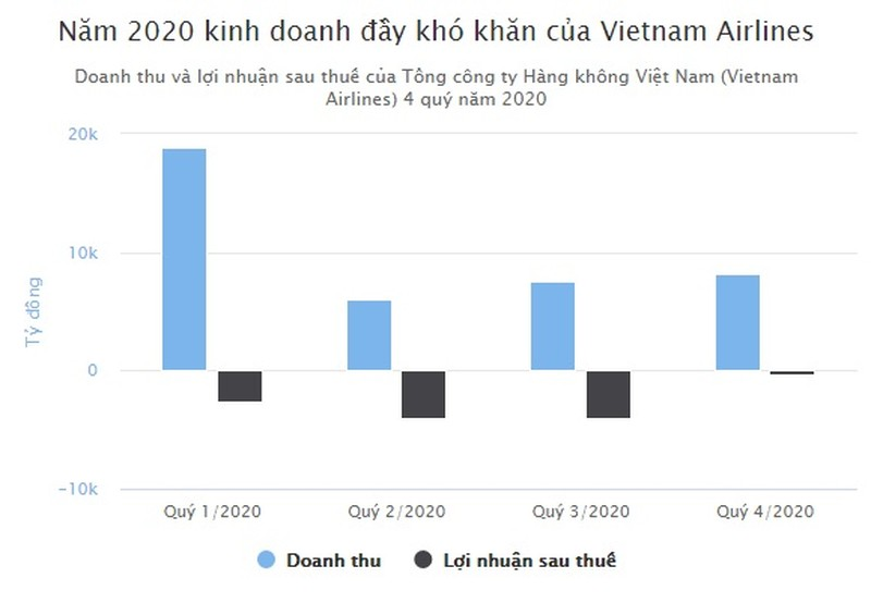 Vietnam Airlines lo 11.098 ty dong ca nam 2020