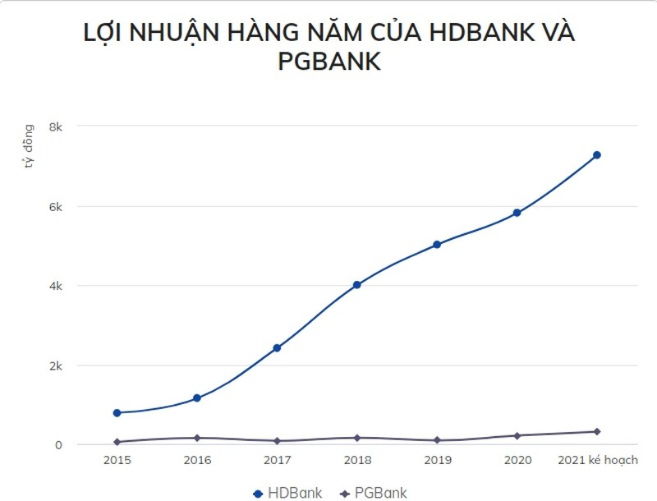 Thuong vu sap nhap HDBank va PGBank that bai-Hinh-2
