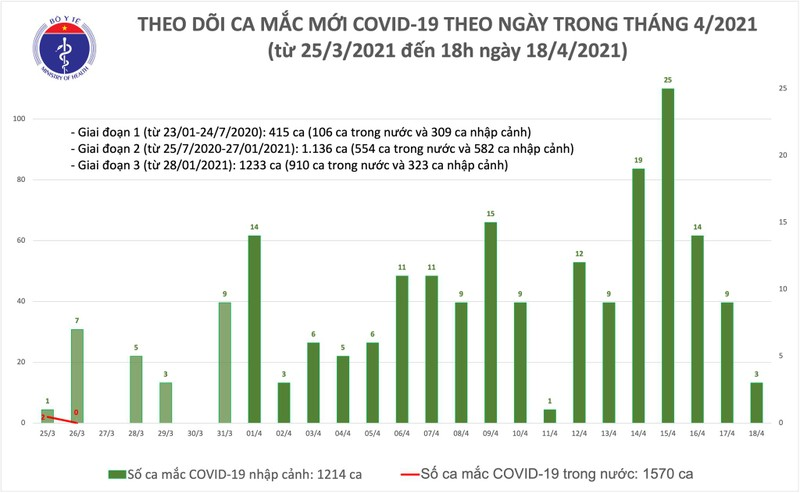 Chieu 18/4: Them 3 ca mac COVID-19 tai Hoa Binh, Bac Ninh va Khanh Hoa