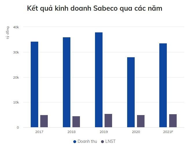 CEO Sabeco: 'Tang truong doanh thu 20% khong de'