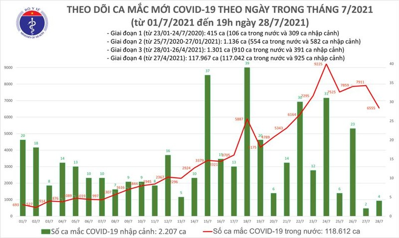 Toi 28/7: Them 3.698 ca mac COVID-19 moi