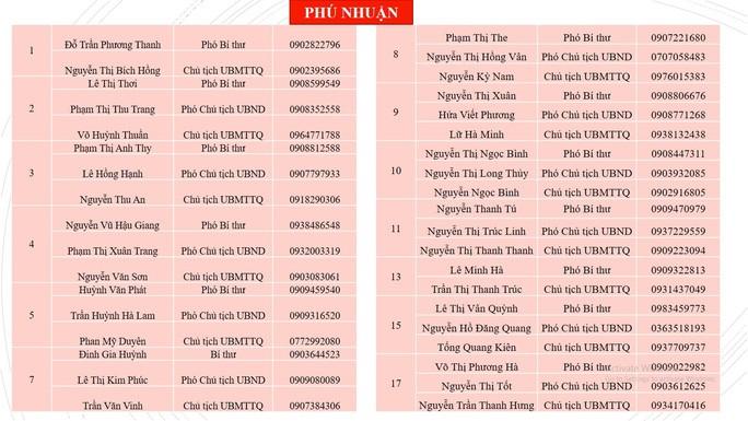 Nhung so dien thoai nguoi dan TP HCM can biet khi can ho tro nhu yeu pham-Hinh-11
