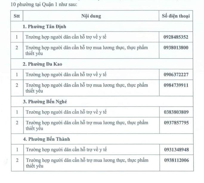 Nhung so dien thoai nguoi dan TP HCM can biet khi can ho tro nhu yeu pham-Hinh-3