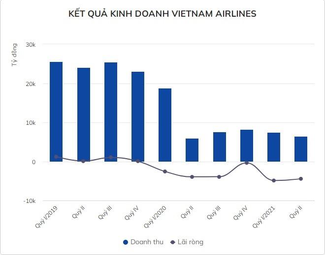 Vietnam Airlines lan dau am von chu so huu