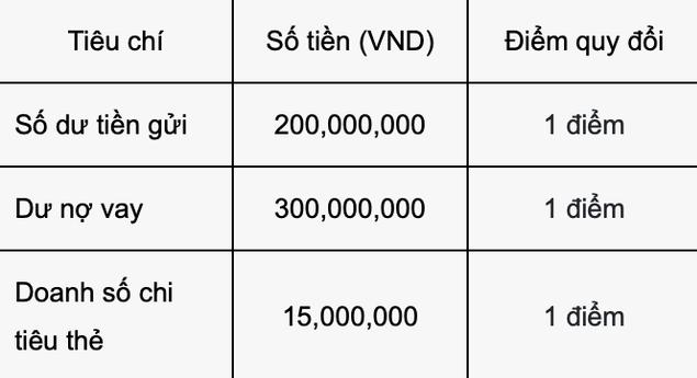 Khach hang uu tien Vietcombank nhu Thuy Tien duoc huong dac quyen gi?-Hinh-2