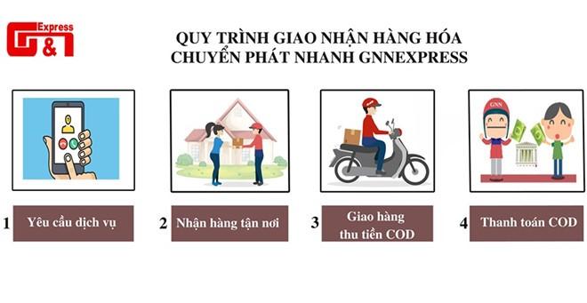 No 5 ty dong tien thu ho, Cong ty GNN Express dung hoat dong-Hinh-2