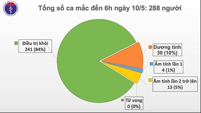 Sang 10/5, da 24 ngay khong co ca mac moi COVID-19 o cong dong-Hinh-2