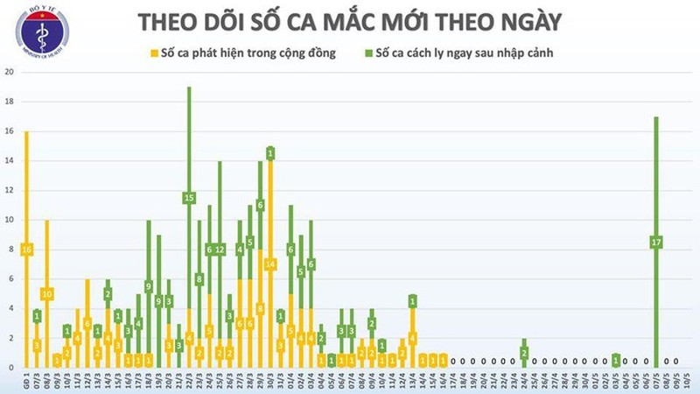 Sang 10/5, da 24 ngay khong co ca mac moi COVID-19 o cong dong-Hinh-3