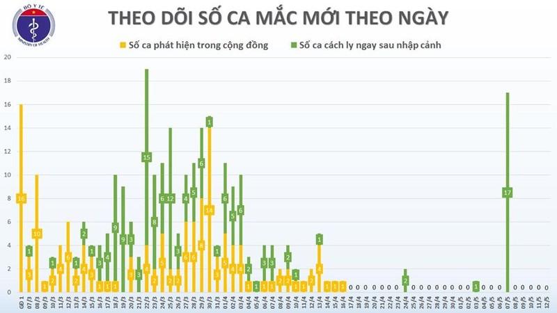 Chieu 12/5, tron 26 ngay khong co ca mac COVID-19 trong cong dong-Hinh-2