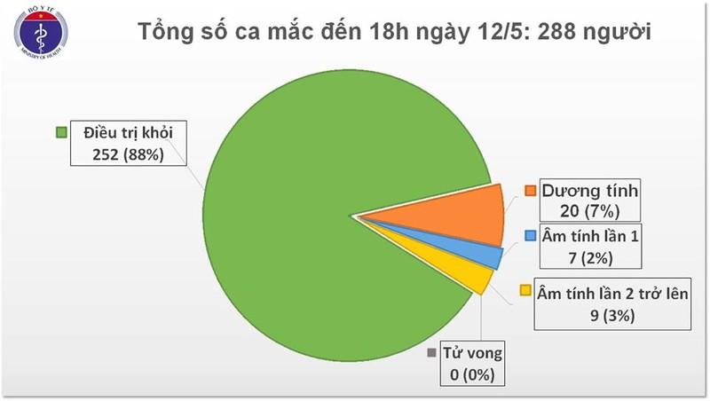 Chieu 12/5, tron 26 ngay khong co ca mac COVID-19 trong cong dong