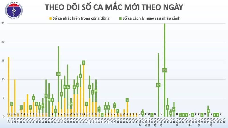 Hom nay, tron 2 thang Viet Nam khong co ca mac COVID-19 o cong dong-Hinh-2