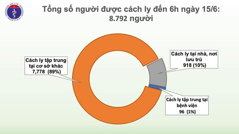 Hom nay, tron 2 thang Viet Nam khong co ca mac COVID-19 o cong dong-Hinh-3