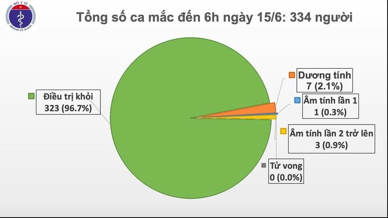 Hom nay, tron 2 thang Viet Nam khong co ca mac COVID-19 o cong dong