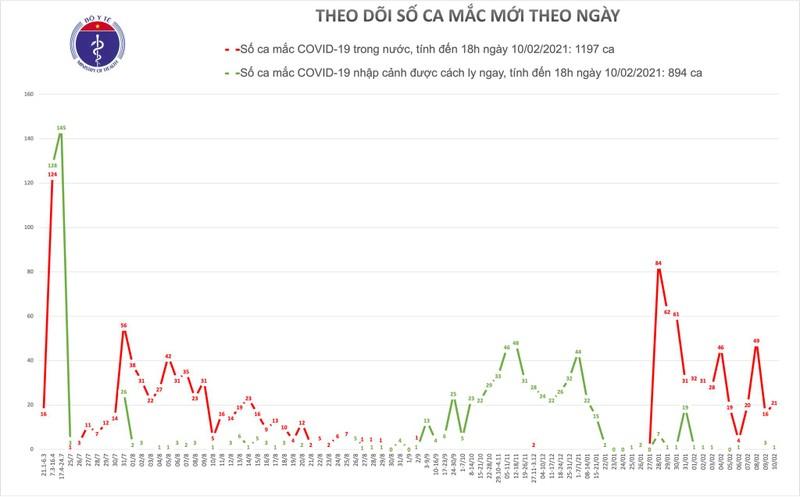 Chieu 29 Tet, them 20 ca mac COVID-19 trong cong dong, Hai Duong 14 ca