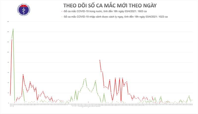 Chieu 3/4, co 6 ca mac COVID-19 tai Tay Ninh va Bac Ninh