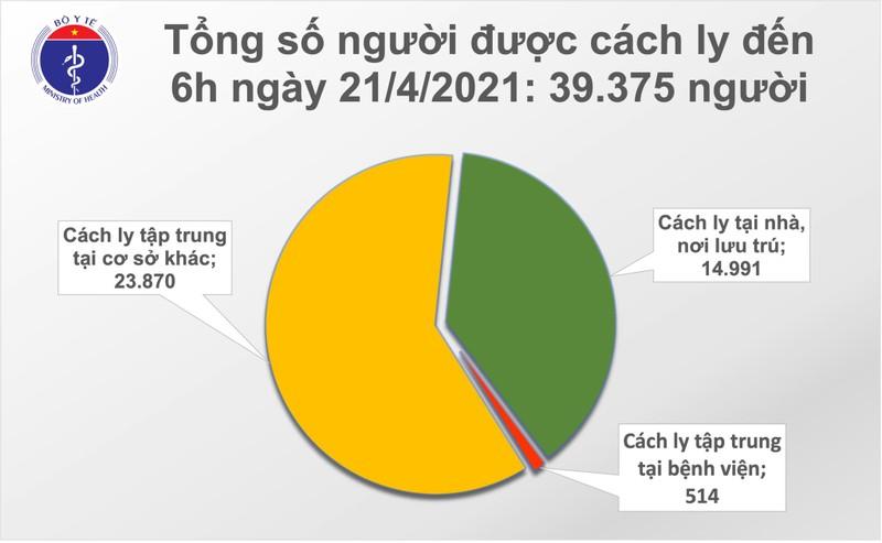 Sang 21/4: Khong co them benh nhan COVID-19; Gan 107.000 nguoi Viet Nam da tiem vac-xin-Hinh-2