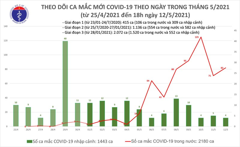 Chieu 12/5: Them 30 ca mac COVID-19, rieng Da Nang 20 ca