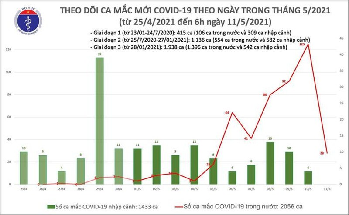 Sang 12/5: Viet Nam them 34 ca mac COVID-19, rieng trong nuoc 33 ca