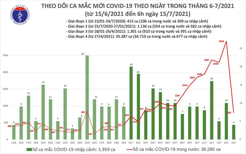 Ban tin COVID-19 sang 15/7: TP.HCM vuot 19.000 benh nhan-Hinh-2