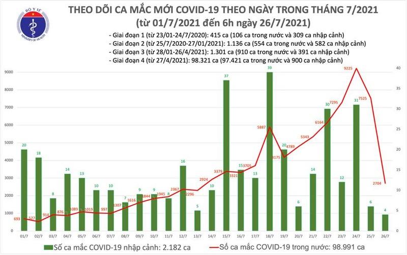 Sang 26/7: 2.708 ca COVID-19 moi, TP HCM 1.714 ca