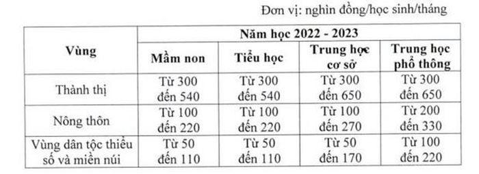 Giao duc cong lap tang hoc phi tat ca cac cap tu nam hoc 2022-2023-Hinh-2