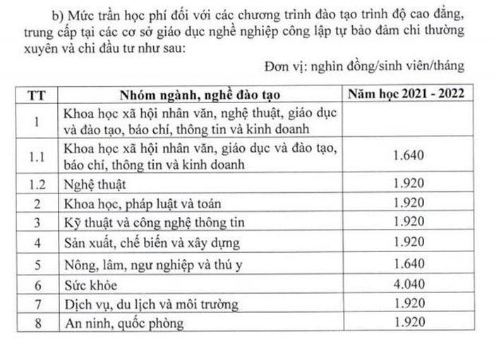 Giao duc cong lap tang hoc phi tat ca cac cap tu nam hoc 2022-2023-Hinh-4