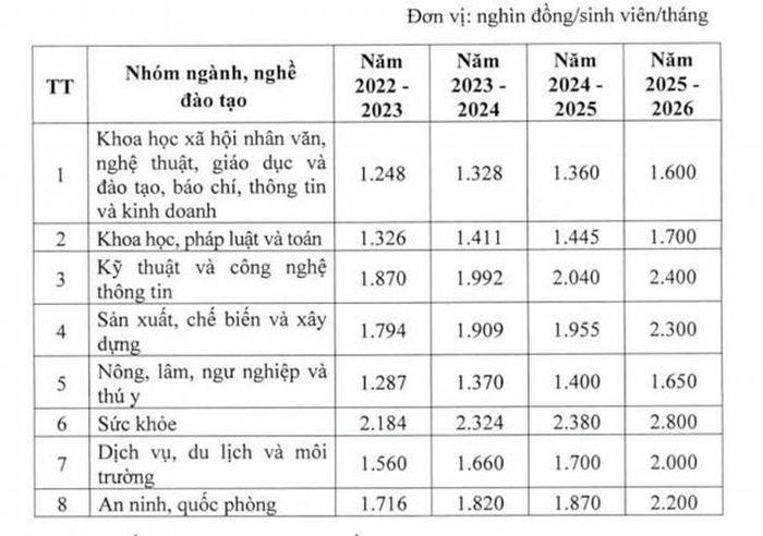 Giao duc cong lap tang hoc phi tat ca cac cap tu nam hoc 2022-2023-Hinh-5