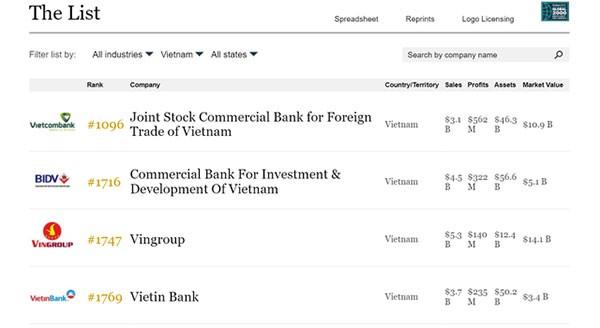 Muc tieu thu ve 400 ty/ngay, Vingroup duoc Forbes nang hang