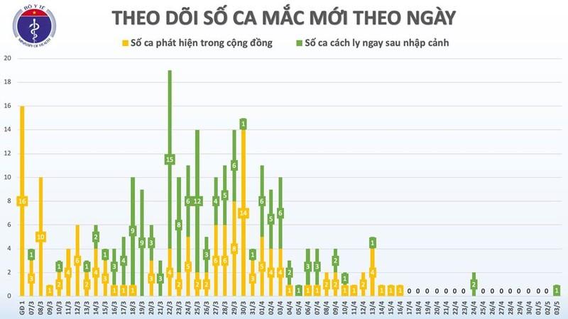 Chieu 3/5: VN co them 1 ca mac COVID-19, cach ly ngay khi nhap canh-Hinh-2