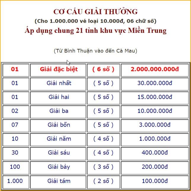 Ket qua xo so mien Trung hom nay 26/6/2019 – Truc tiep XSMT thu tu-Hinh-5