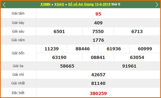 Ket qua xo so mien Nam thu 6 hom nay 14/6/2019 - XSMN 14/6-Hinh-4