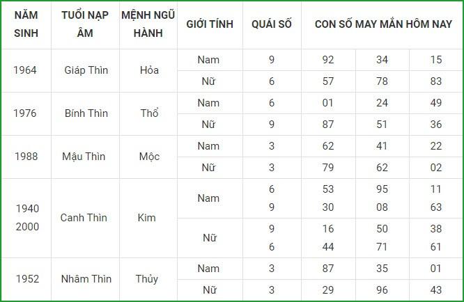 Con so may man hom nay 28/2/2021 cua 12 con giap-Hinh-5