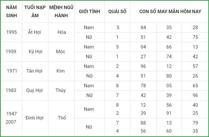 Con so may man hom nay 1/3/2021 cua 12 con giap-Hinh-12