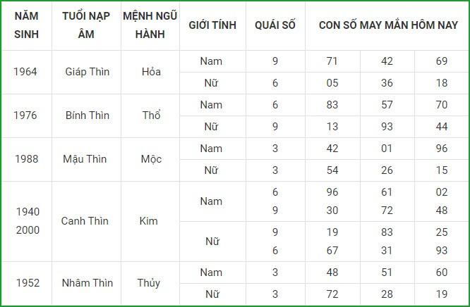 Con so may man hom nay 1/3/2021 cua 12 con giap-Hinh-5