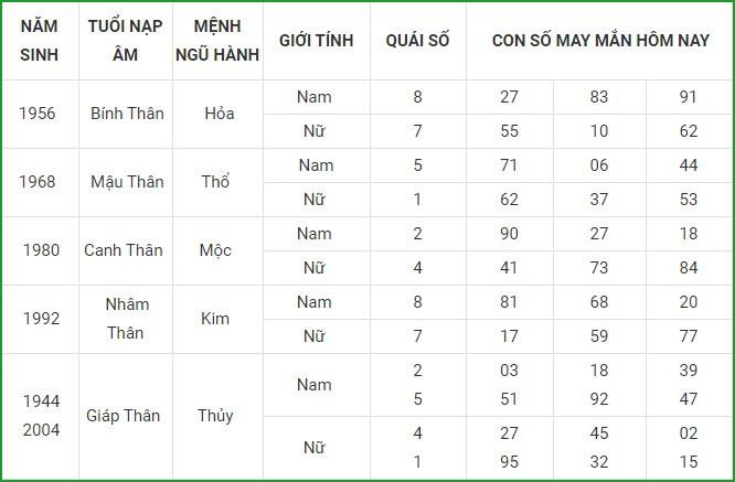 Con so may man hom nay 1/3/2021 cua 12 con giap-Hinh-9
