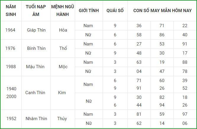 Con so may man hom nay 2/3/2021 cua 12 con giap-Hinh-5