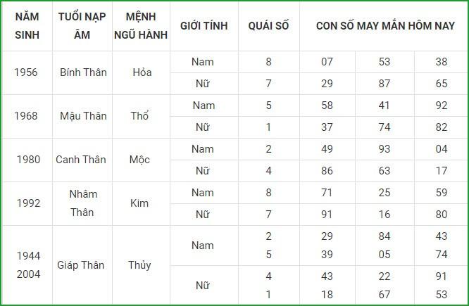 Con so may man hom nay 2/3/2021 cua 12 con giap-Hinh-9