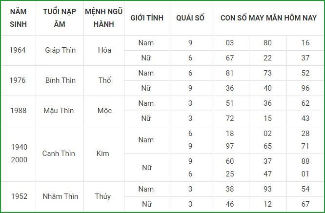 Con so may man hom nay 3/3/2021 cua 12 con giap-Hinh-5