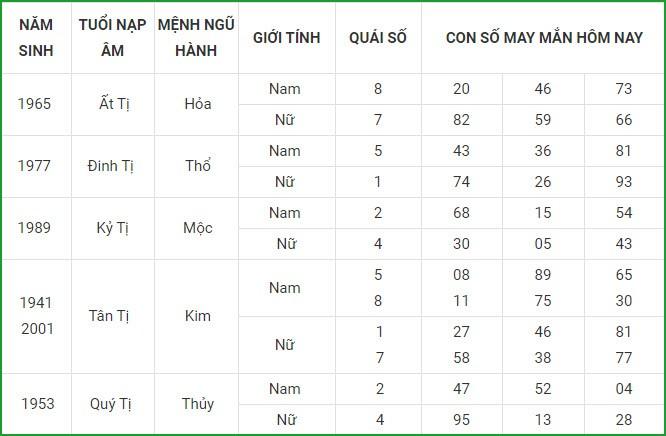 Con so may man hom nay 3/3/2021 cua 12 con giap-Hinh-6