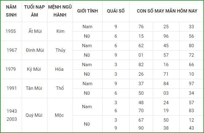 Con so may man hom nay 3/3/2021 cua 12 con giap-Hinh-8