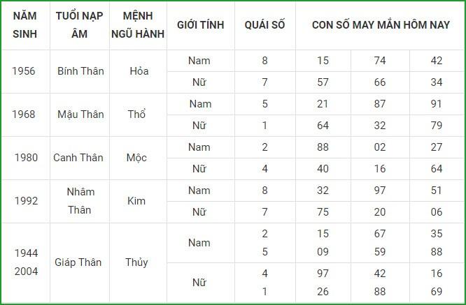 Con so may man hom nay 3/3/2021 cua 12 con giap-Hinh-9