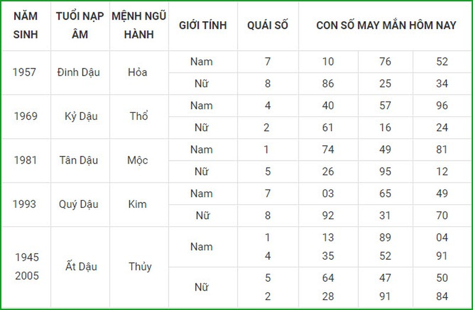 Con so may man hom nay 4/3/2021 cua 12 con giap-Hinh-10