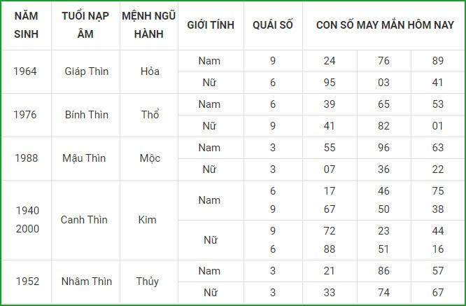 Con so may man hom nay 4/3/2021 cua 12 con giap-Hinh-5